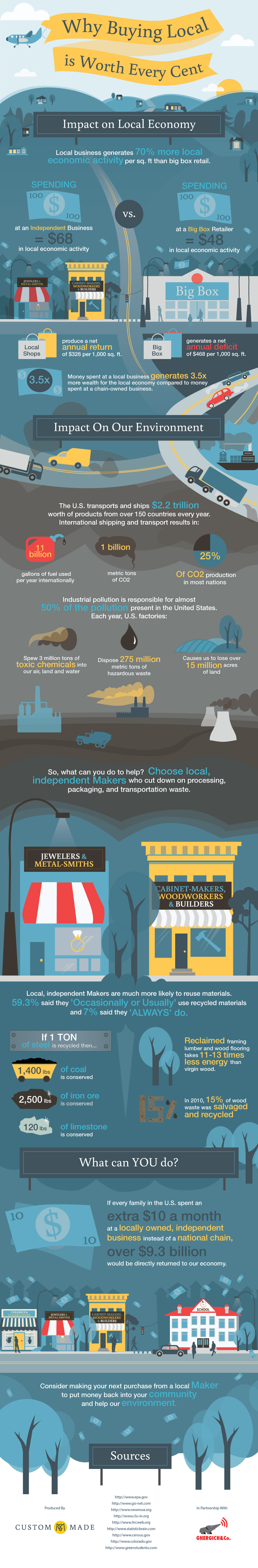 Buy Local Infographic - Photo